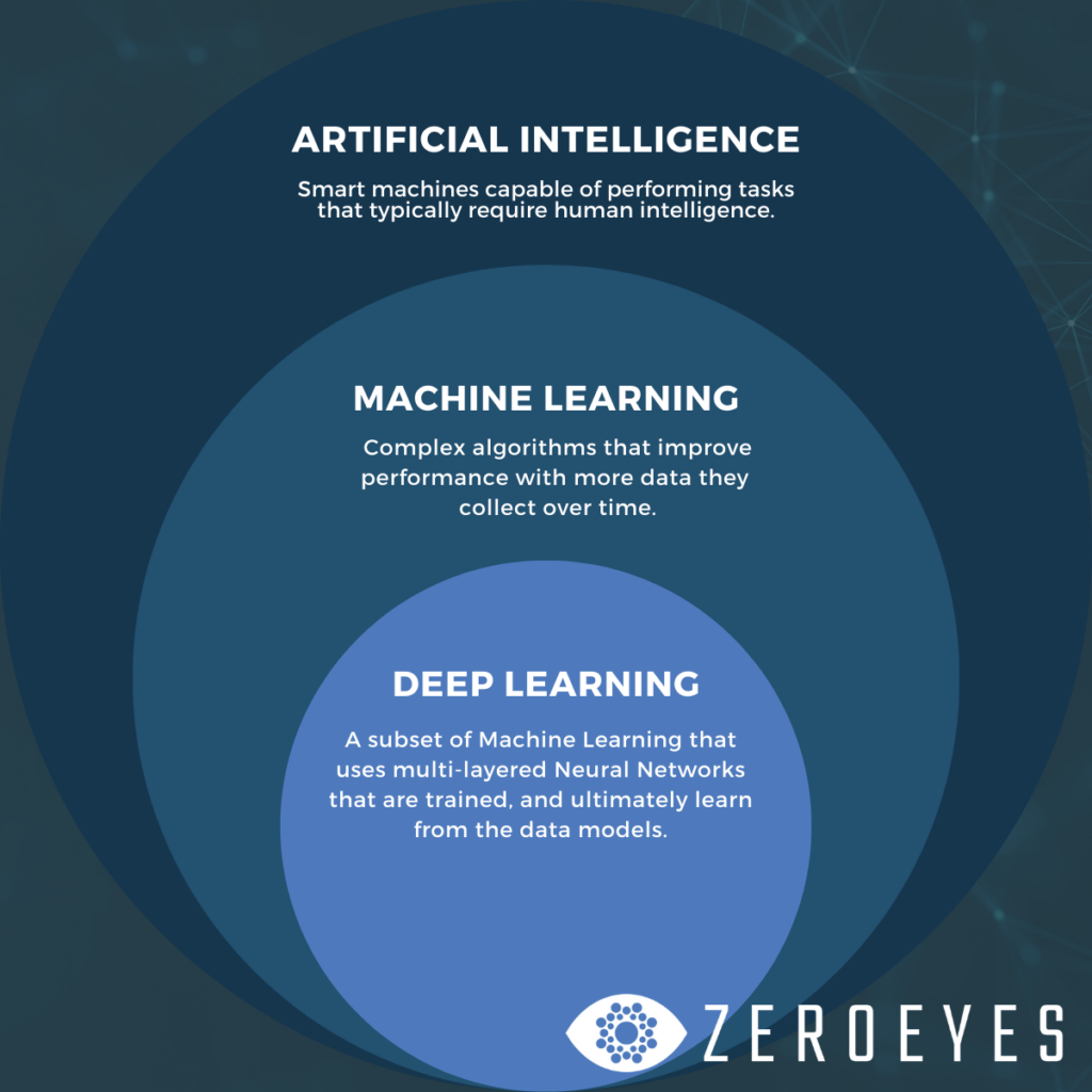 Artificial Intelligence, Machine Learning & Deep Learning Chart
