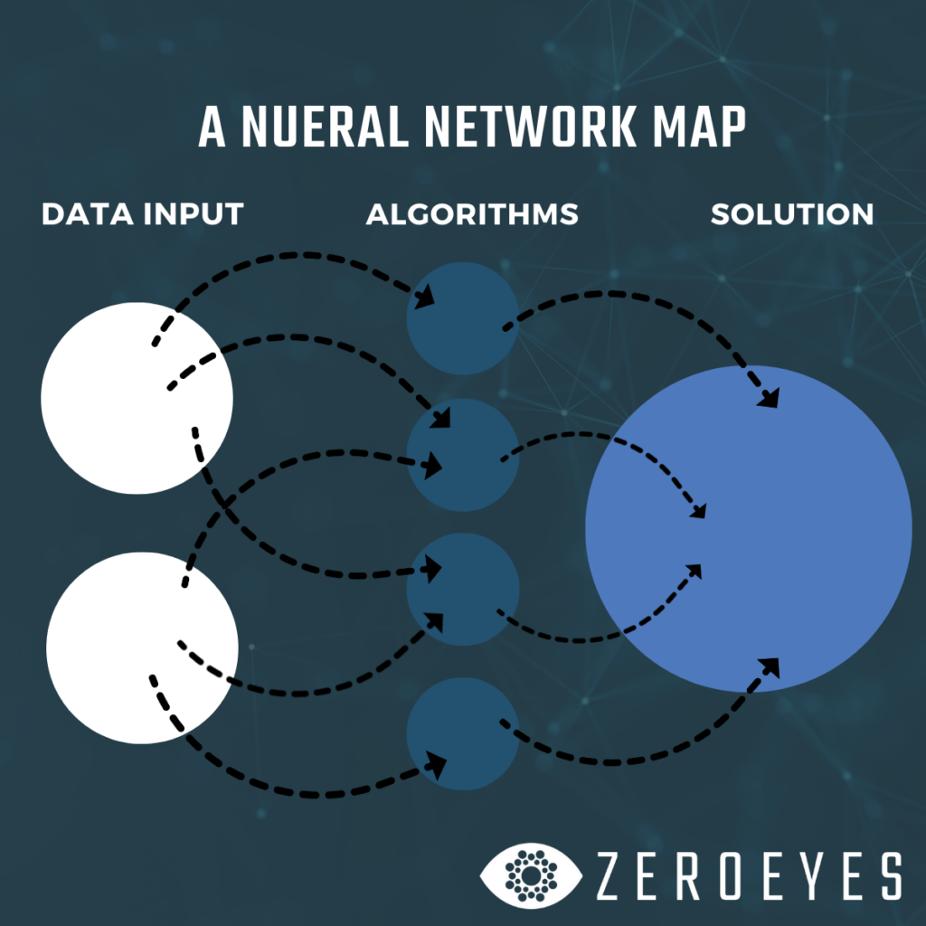 Neural Network Mapping Chart