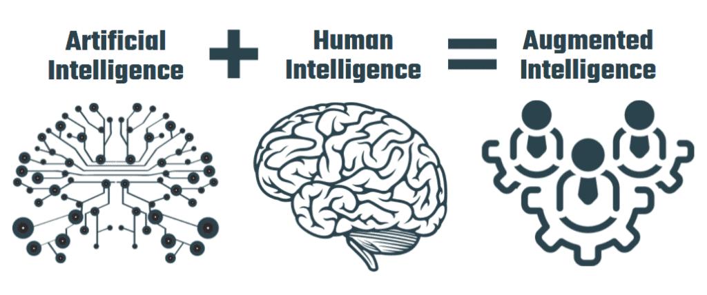 Artifical Intelligence + Human Intelligence = Augmented Intelligence
